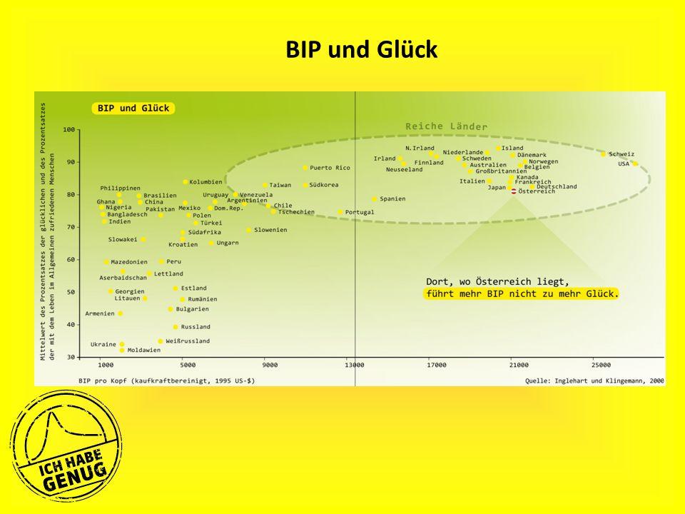 BIP und Glück