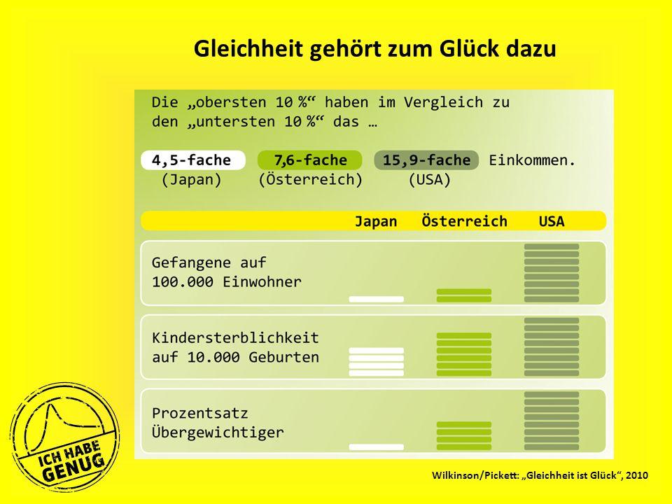 """Gleichheit gehört zum Glück dazu Wilkinson/Pickett: """"Gleichheit ist Glück , 2010"""