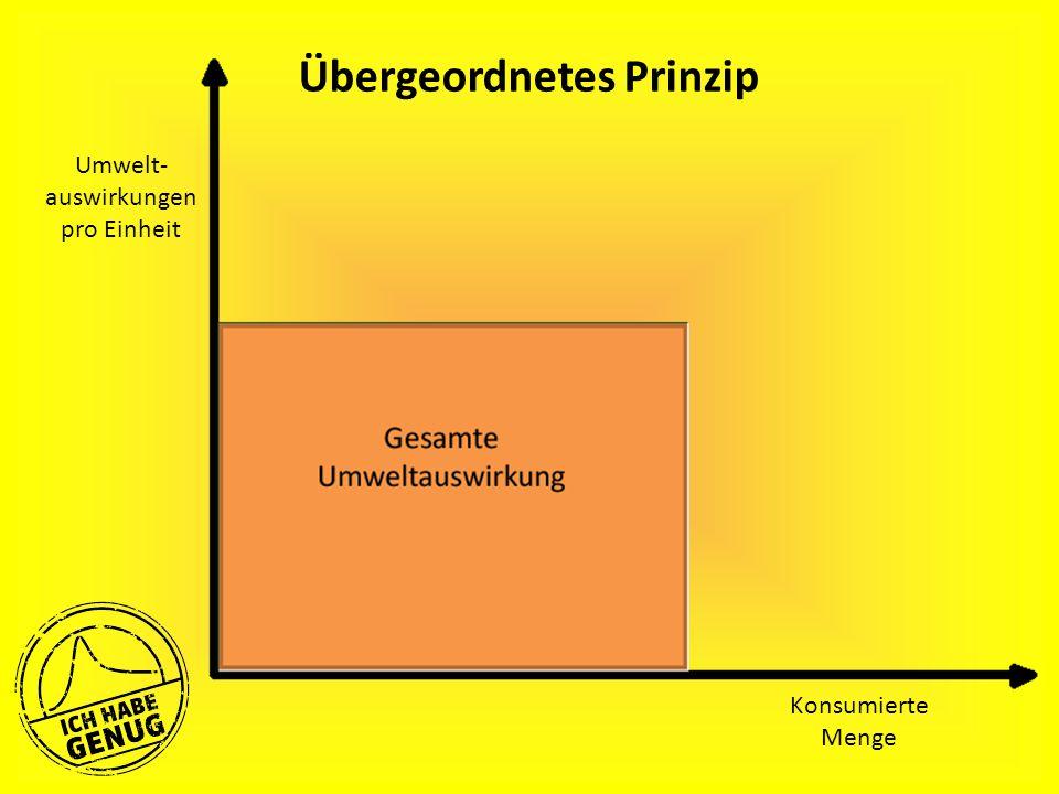 Übergeordnetes Prinzip Umwelt- auswirkungen pro Einheit Konsumierte Menge