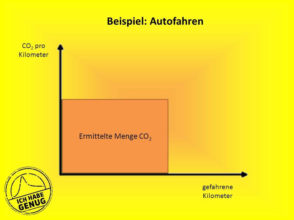 gefahrene Kilometer Beispiel: Autofahren Ermittelte Menge CO 2 CO 2 pro Kilometer