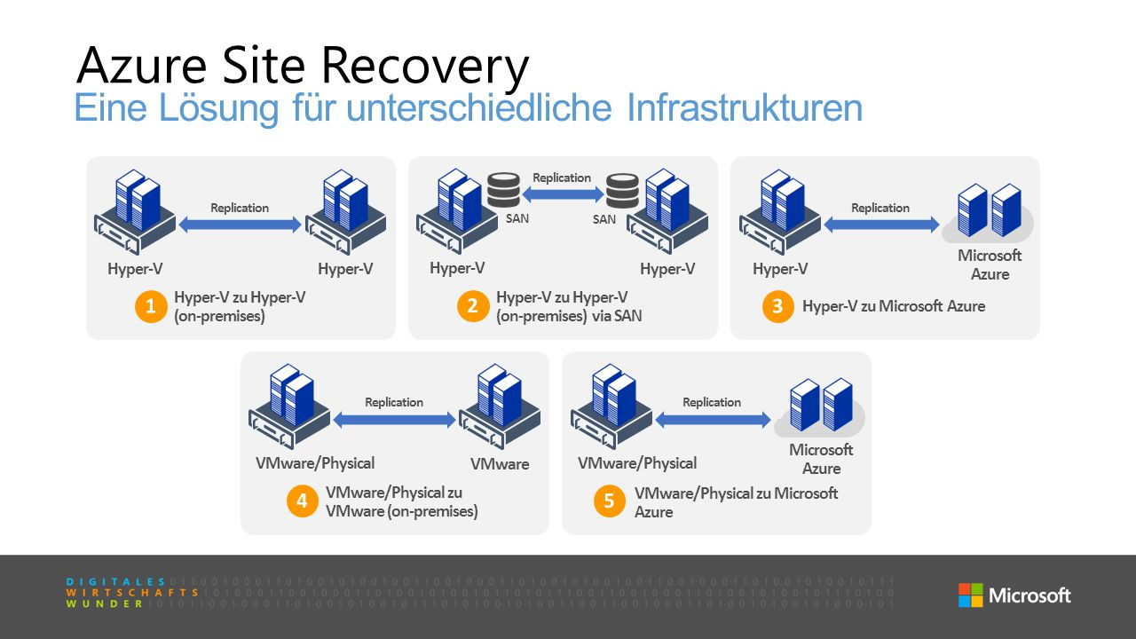 Configuration Manager Operations Manager Data Protection Manager Service Manager OrchestratorApp Controller & Azure Pack Virtual Machine Manager Endpoint Protection R2