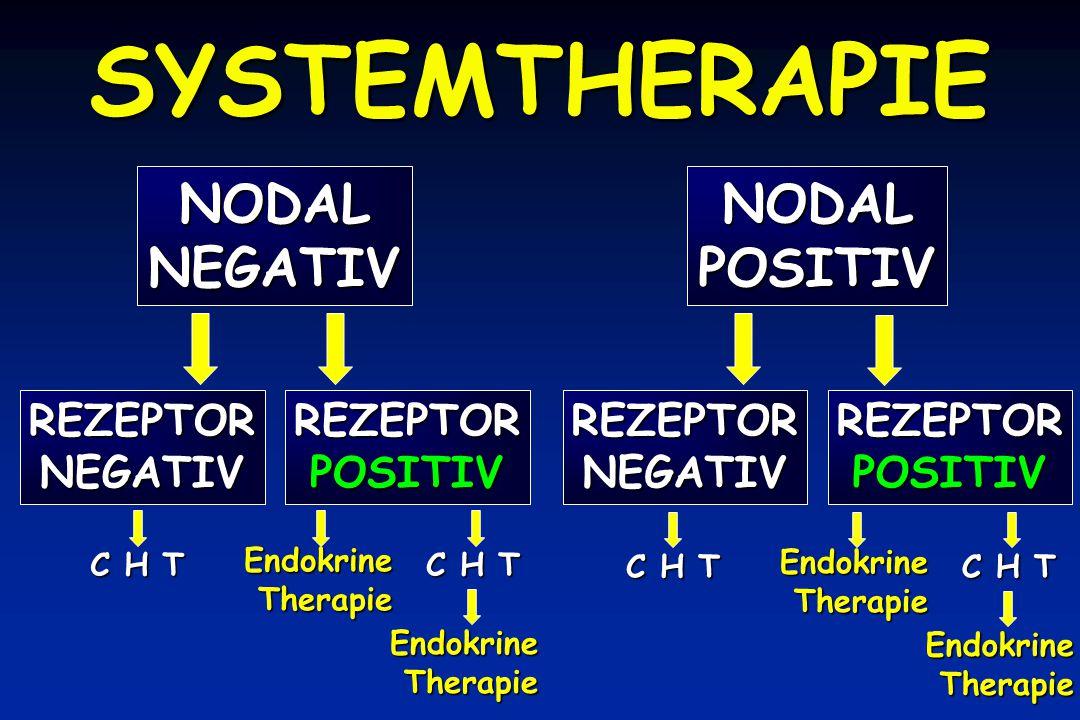 SYSTEMTHERAPIE NODALNEGATIVNODALPOSITIV C H T EndokrineTherapie EndokrineTherapie EndokrineTherapie EndokrineTherapie REZEPTORNEGATIVREZEPTORPOSITIVREZEPTORNEGATIVREZEPTORPOSITIV
