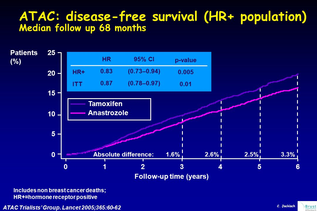 ATAC: disease-free survival (HR+ population) Median follow up 68 months Includes non breast cancer deaths; HR+=hormone receptor positive Follow-up tim