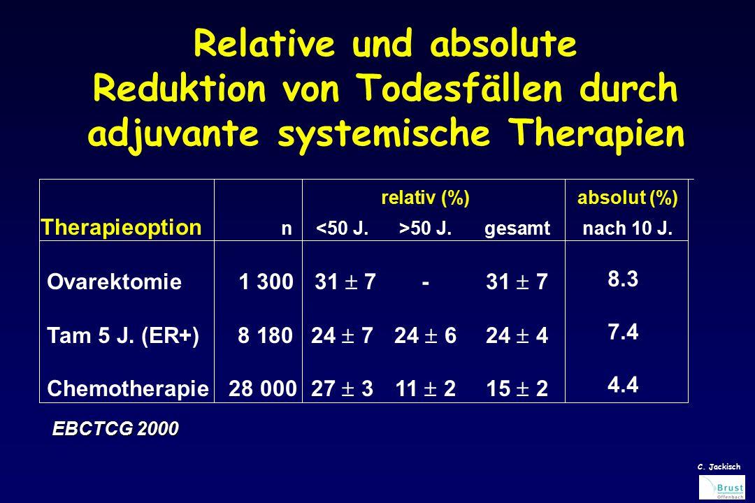 Relative und absolute Reduktion von Todesfällen durch adjuvante systemische Therapien relativ (%)absolut (%) Therapieoption n 50 J.gesamtnach 10 J.