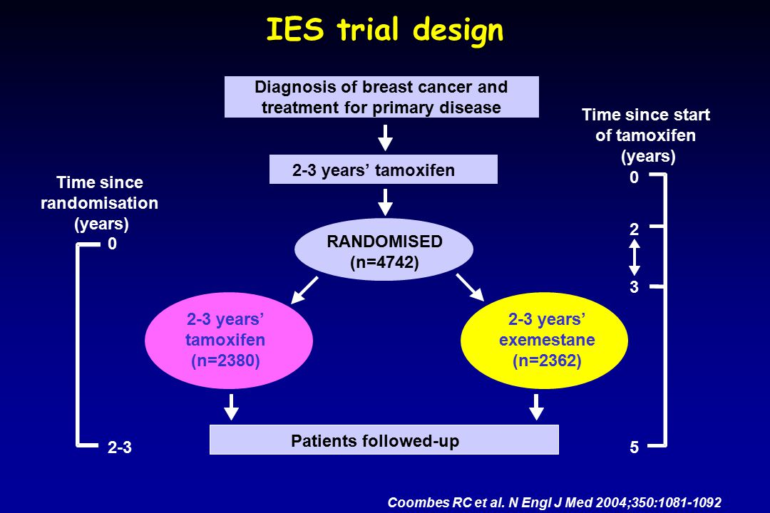 Diagnosis of breast cancer and treatment for primary disease 2-3 years' tamoxifen RANDOMISED (n=4742) Patients followed-up 2-3 years' exemestane (n=23