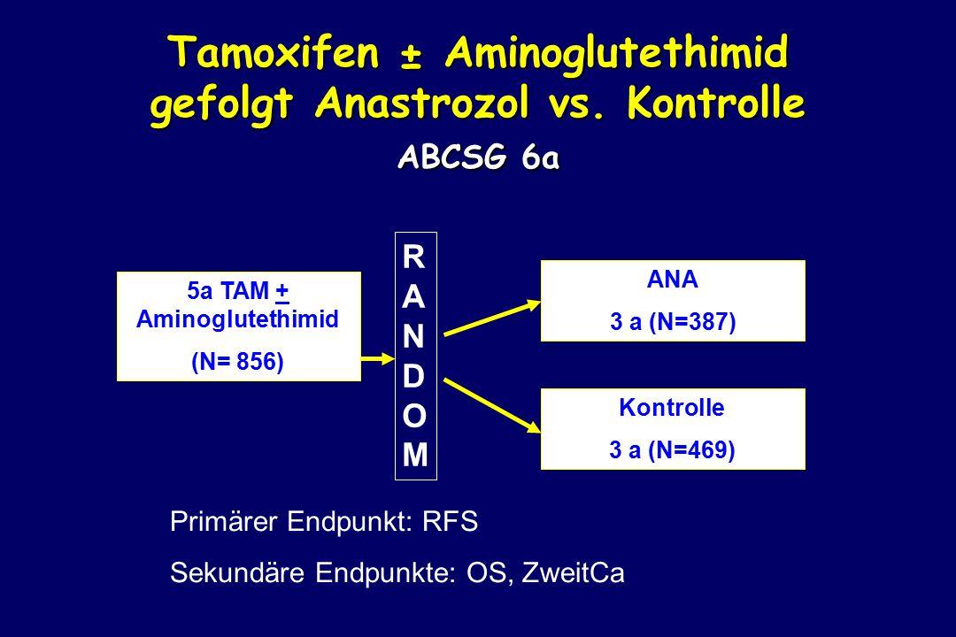 5a TAM + Aminoglutethimid (N= 856) ANA 3 a (N=387) Kontrolle 3 a (N=469) Primärer Endpunkt: RFS Sekundäre Endpunkte: OS, ZweitCa RANDOMRANDOM Tamoxifen ± Aminoglutethimid gefolgt Anastrozol vs.