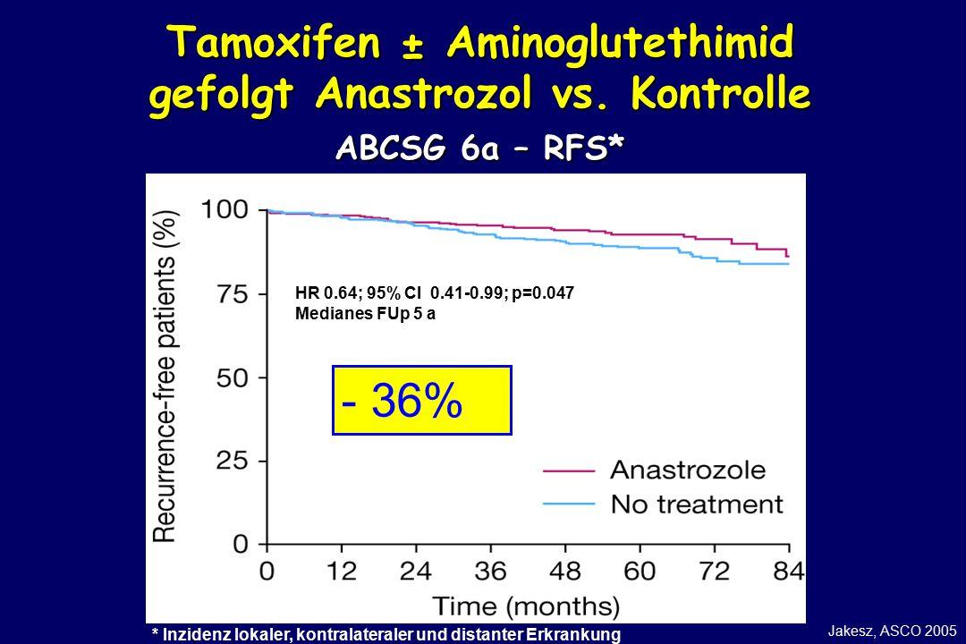 * Inzidenz lokaler, kontralateraler und distanter Erkrankung HR 0.64; 95% CI 0.41-0.99; p=0.047 Medianes FUp 5 a - 36% Jakesz, ASCO 2005 Tamoxifen ± Aminoglutethimid gefolgt Anastrozol vs.