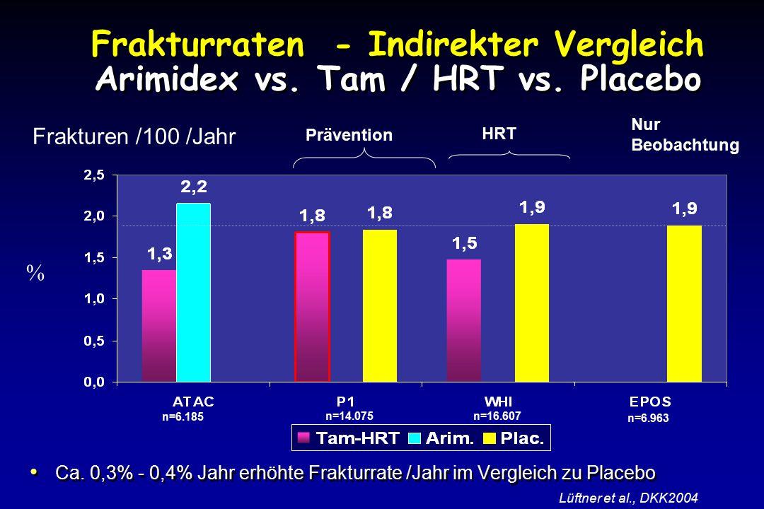 Frakturraten - Indirekter Vergleich Arimidex vs.Tam / HRT vs.