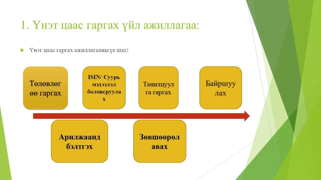 1. Үнэт цаас гаргах үйл ажиллагаа: Үнэт цаас гаргах ажиллагааны үе шат : Төлөвлөг өө гаргах ISIN/ Суурь мэдээлэл боловсруула х Танилцуул га гаргах Бай