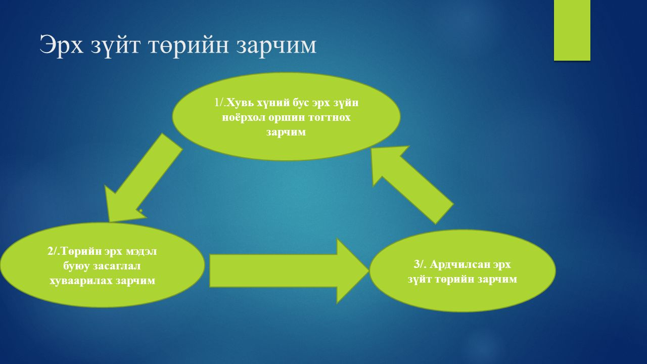 Эрх зүйт төрийн зарчим 1/.Хувь хүний бус эрх зүйн ноёрхол оршин тогтнох зарчим 2/.Төрийн эрх мэдэл буюу засаглал хуваарилах зарчим 3/. Ардчилсан эрх з