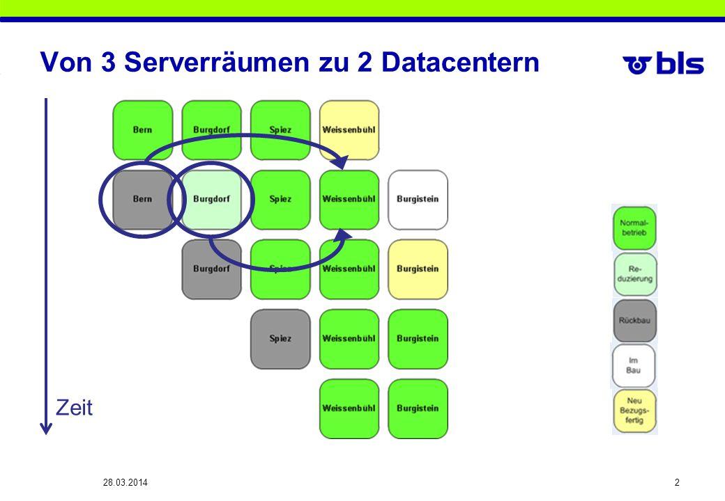 Von 3 Serverräumen zu 2 Datacentern 28.03.2014 2 Zeit