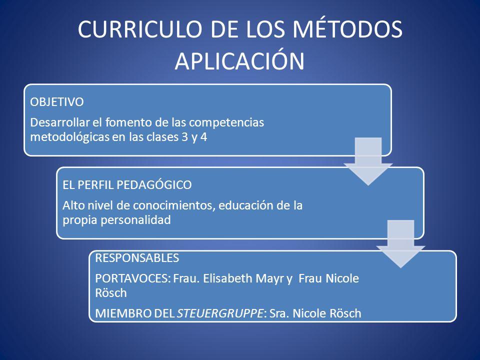 CURRICULO DE LOS MÉTODOS APLICACIÓN OBJETIVO Desarrollar el fomento de las competencias metodológicas en las clases 3 y 4 EL PERFIL PEDAGÓGICO Alto ni