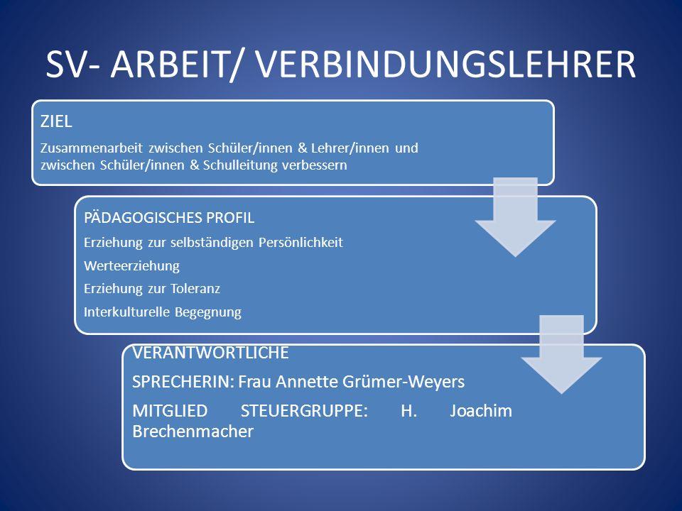 SV- ARBEIT/ VERBINDUNGSLEHRER ZIEL Zusammenarbeit zwischen Schüler/innen & Lehrer/innen und zwischen Schüler/innen & Schulleitung verbessern PÄDAGOGIS