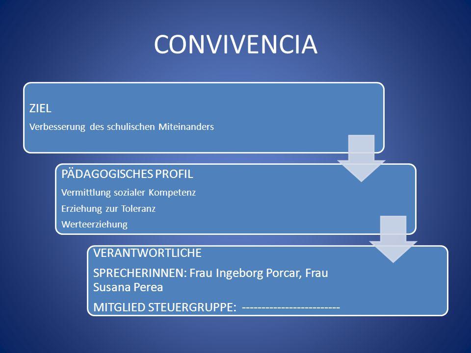 CONVIVENCIA ZIEL Verbesserung des schulischen Miteinanders PÄDAGOGISCHES PROFIL Vermittlung sozialer Kompetenz Erziehung zur Toleranz Werteerziehung V