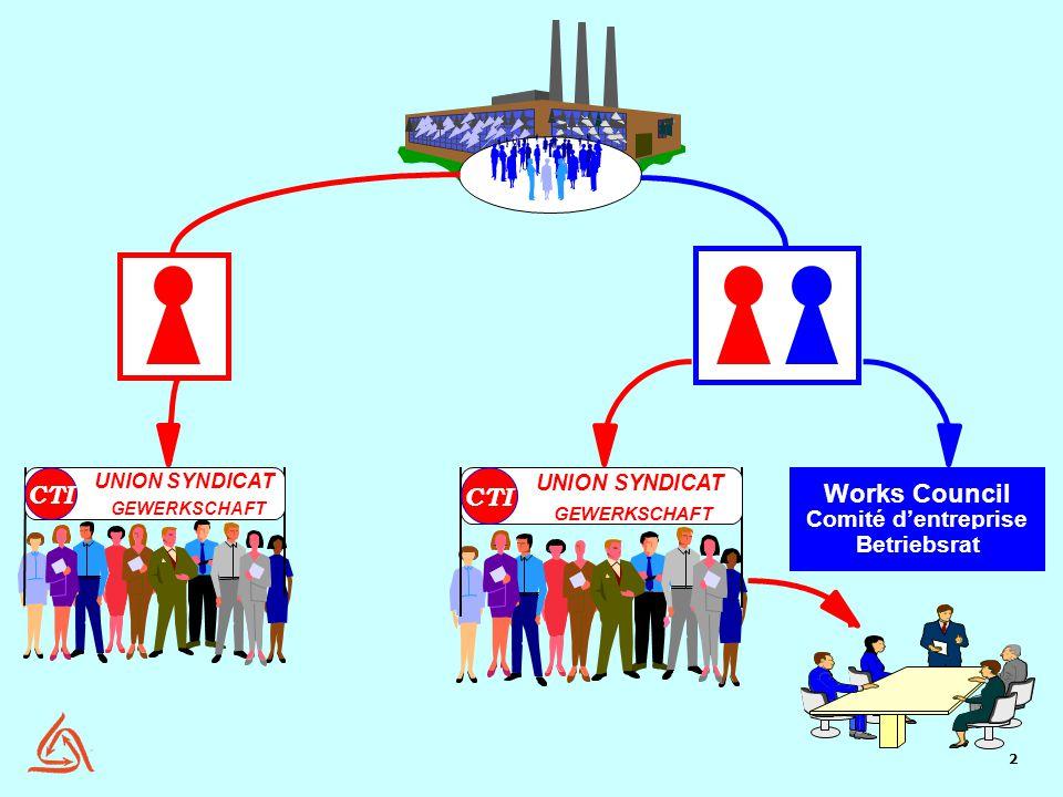 2 UNION SYNDICAT GEWERKSCHAFT CTI UNION SYNDICAT GEWERKSCHAFT CTI Works Council Comité d'entreprise Betriebsrat