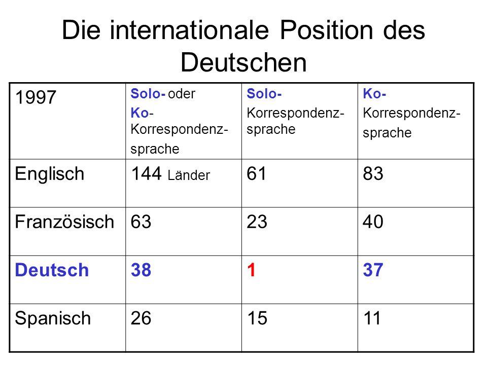 Die internationale Position des Deutschen 1997 Solo- oder Ko- Korrespondenz- sprache Solo- Korrespondenz- sprache Ko- Korrespondenz- sprache Englisch1