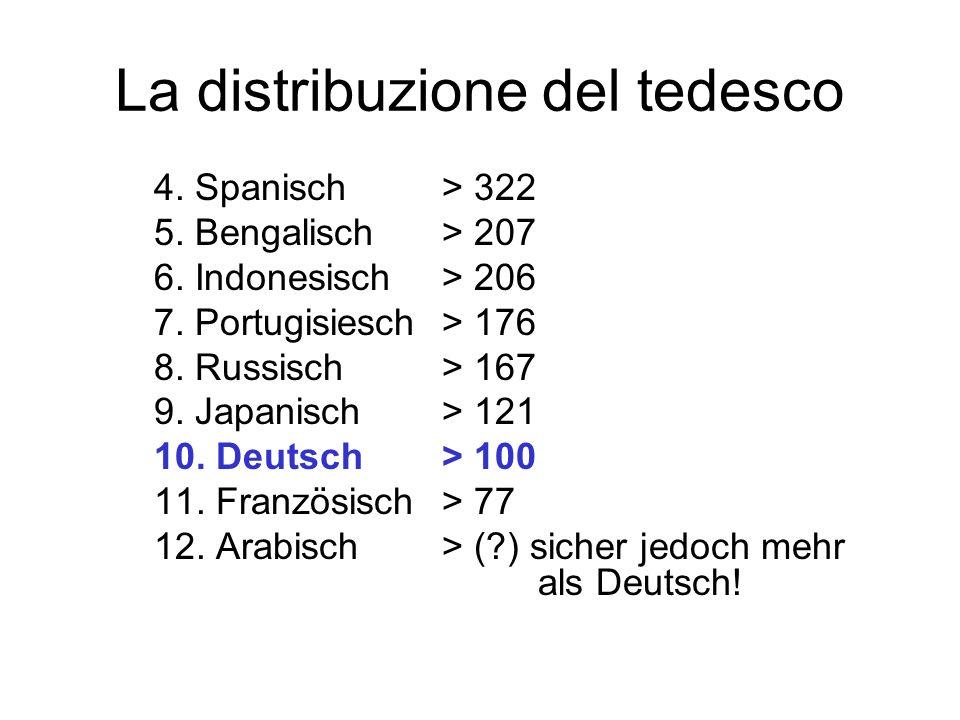 La distribuzione del tedesco 4. Spanisch > 322 5. Bengalisch > 207 6. Indonesisch > 206 7. Portugisiesch > 176 8. Russisch > 167 9. Japanisch > 121 10