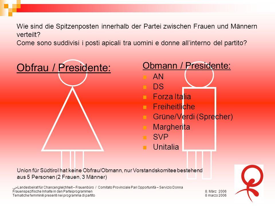 Landesbeirat für Chancengleichheit – Frauenbüro / Comitato Provinciale Pari Opportunità – Servizio Donna Frauenspezifische Inhalte in den Parteiprogra