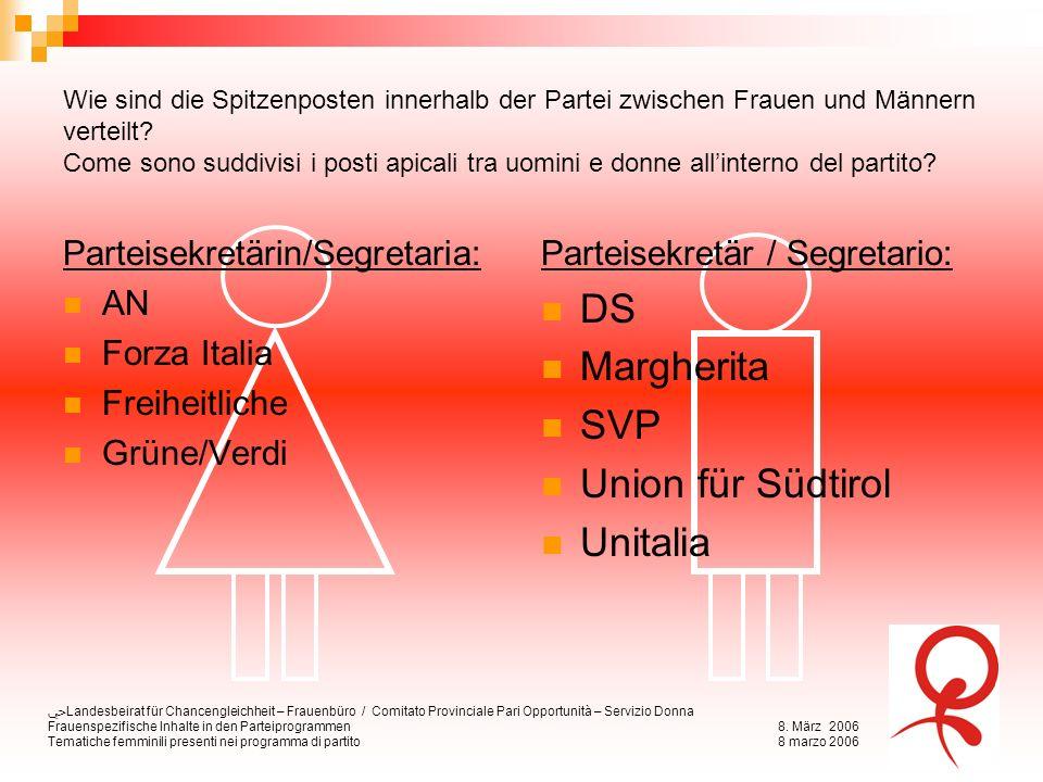 Landesbeirat für Chancengleichheit – Frauenbüro / Comitato Provinciale Pari Opportunità – Servizio Donna Frauenspezifische Inhalte in den Parteiprogrammen8.