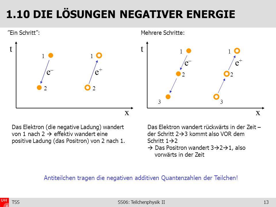 TSS SS06: Teilchenphysik II13 Ein Schritt: 1.10 DIE LÖSUNGEN NEGATIVER ENERGIE Mehrere Schritte: t x 1 2 e – 1 2 e + Das Elektron (die negative Ladung