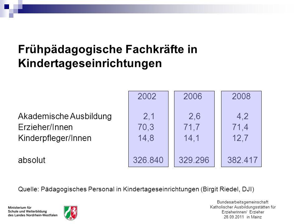 Bundesarbeitsgemeinschaft Katholischer Ausbildungsstätten für Erzieherinnen/ Erzieher 28.09.2011 in Mainz Frühpädagogische Fachkräfte in Kindertagesei