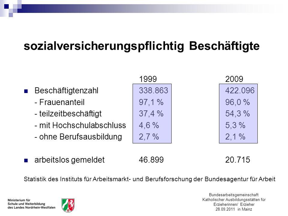 Bundesarbeitsgemeinschaft Katholischer Ausbildungsstätten für Erzieherinnen/ Erzieher 28.09.2011 in Mainz 19992009 Beschäftigtenzahl338.863422.096 - F