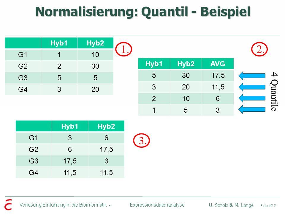 Vorlesung Einführung in die Bioinformatik - U. Scholz & M. Lange Folie #7-7 Expressionsdatenanalyse Normalisierung: Quantil - Beispiel Hyb1Hyb2 G1110