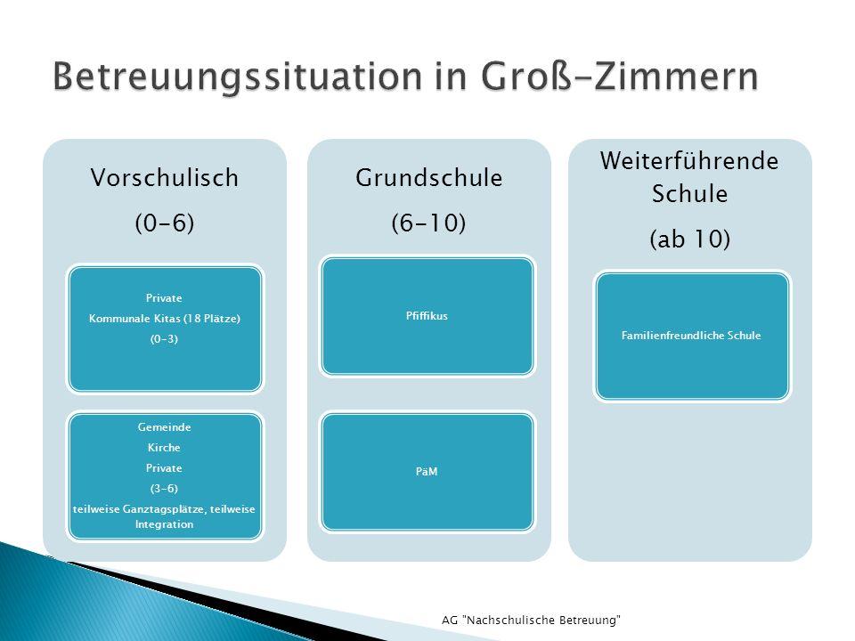 Vorschulisch (0-6) Private Kommunale Kitas (18 Plätze) (0-3) Gemeinde Kirche Private (3-6) teilweise Ganztagsplätze, teilweise Integration Grundschule