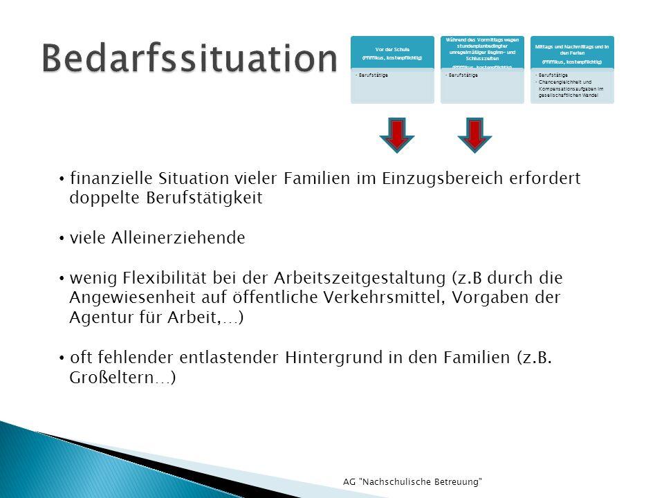 AG Nachschulische Betreuung Finanzierung: Elternbeiträge (Modul 1: 93.-/monatl., Modul 2: 136.-/monatl., Essen: 3,45 /Tag) Landeszuschüsse Zuschüsse durch den Landkreis Gemeindezuschuss