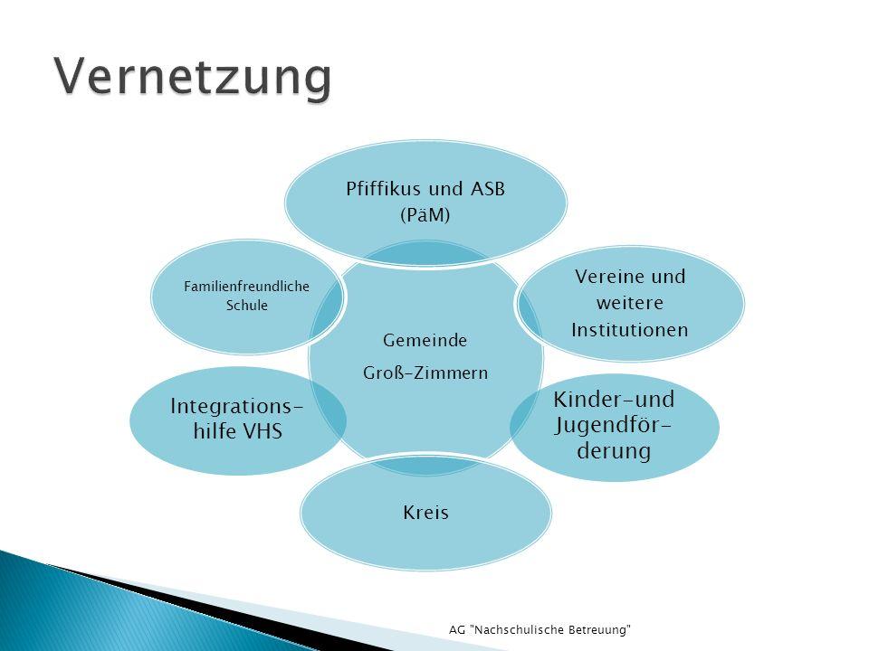 AG Nachschulische Betreuung Gemeinde Groß-Zimmern Pfiffikus und ASB (PäM) Vereine und weitere Institutionen Kreis Familienfreundliche Schule Kinder-und Jugendför- derung Integrations- hilfe VHS