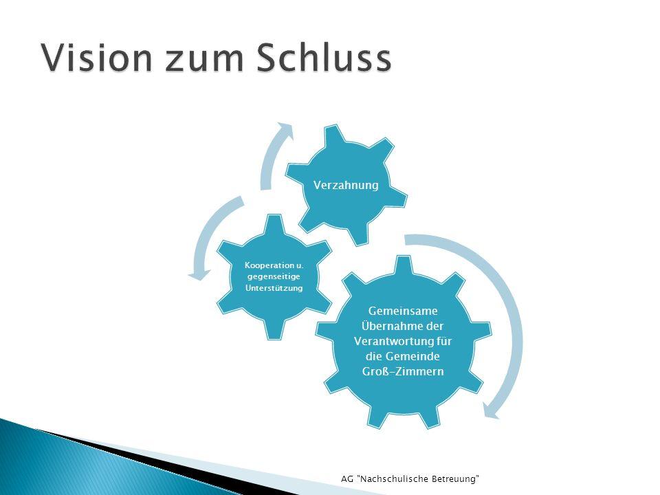 Gemeinsame Übernahme der Verantwortung für die Gemeinde Groß-Zimmern Kooperation u. gegenseitige Unterstützung Verzahnung AG