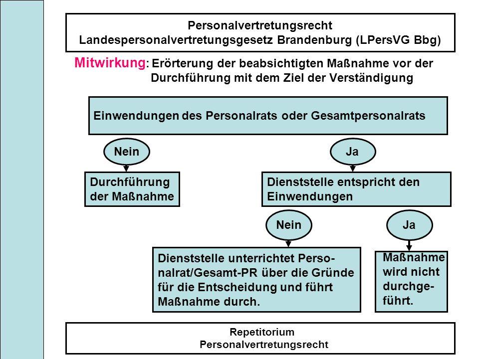 Personalvertretungsrecht Landespersonalvertretungsgesetz Brandenburg (LPersVG Bbg) Repetitorium Personalvertretungsrecht Mitwirkung : Erörterung der b