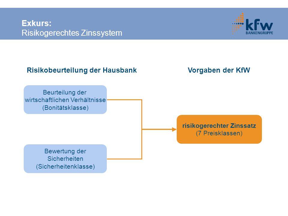 Exkurs: Risikogerechtes Zinssystem Bewertung der Sicherheiten (Sicherheitenklasse) risikogerechter Zinssatz (7 Preisklassen) Beurteilung der wirtschaf