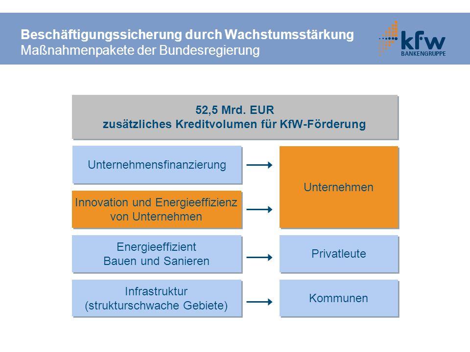 Beschäftigungssicherung durch Wachstumsstärkung Maßnahmenpakete der Bundesregierung 52,5 Mrd. EUR zusätzliches Kreditvolumen für KfW-Förderung 52,5 Mr