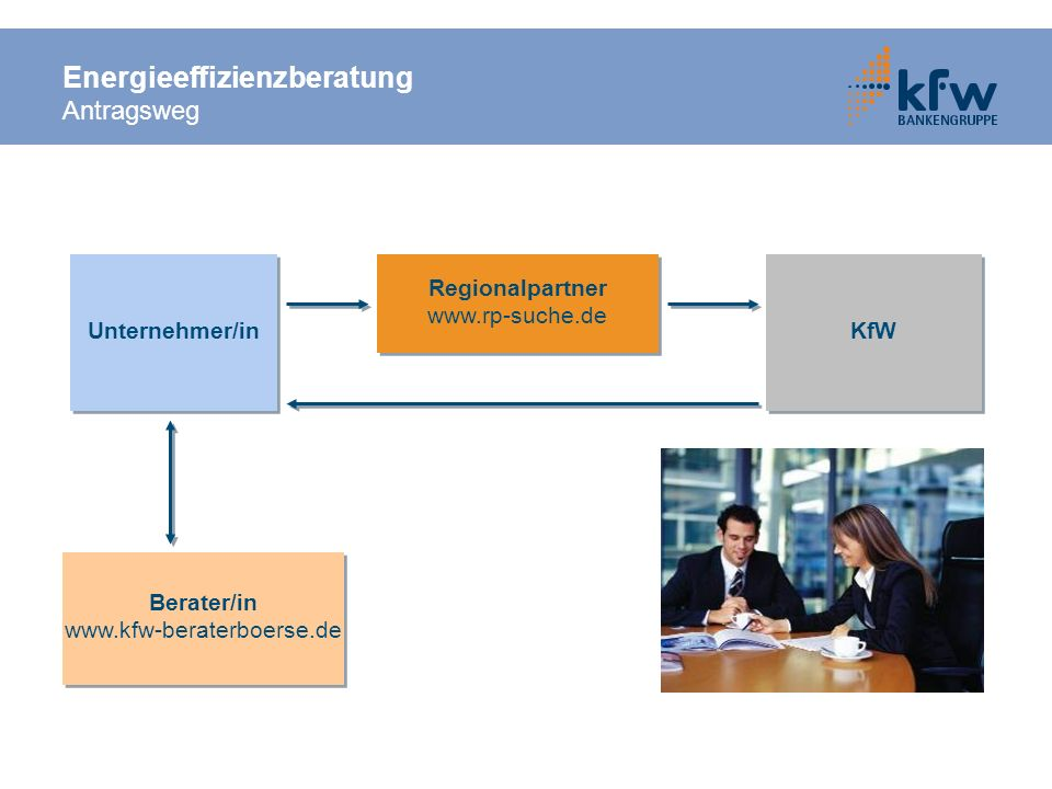 Energieeffizienzberatung Antragsweg Unternehmer/in Regionalpartner www.rp-suche.de Regionalpartner www.rp-suche.de KfW Berater/in www.kfw-beraterboers