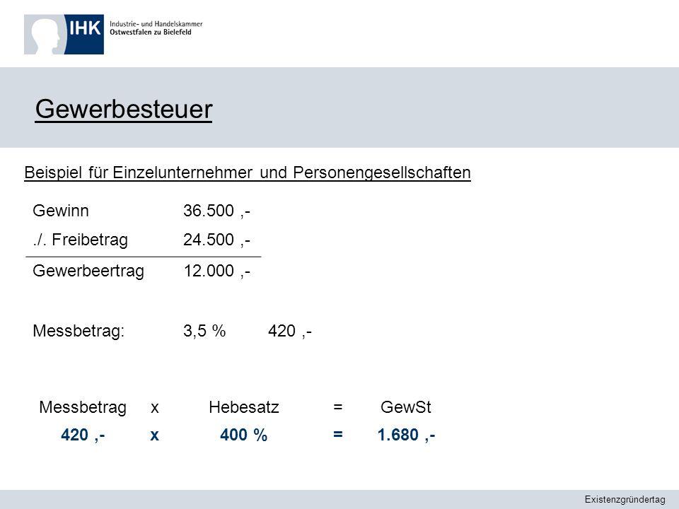 Existenzgründertag Gewerbesteuer Beispiel für Einzelunternehmer und Personengesellschaften Gewinn./. Freibetrag 36.500,- 24.500,- Gewerbeertrag12.000,