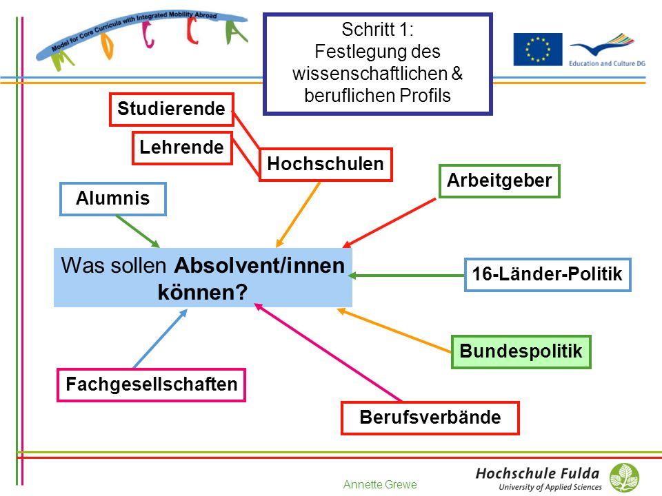 Annette Grewe Schritt (1) / 2: Systematisierung...