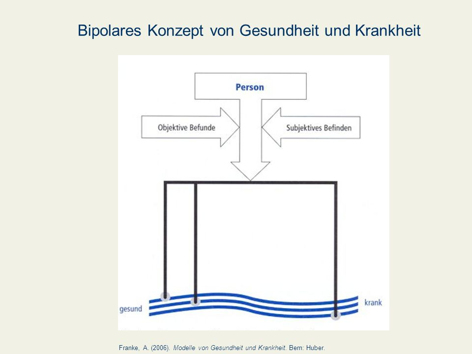 Bipolares Konzept von Gesundheit und Krankheit Franke, A. (2006). Modelle von Gesundheit und Krankheit. Bern: Huber.