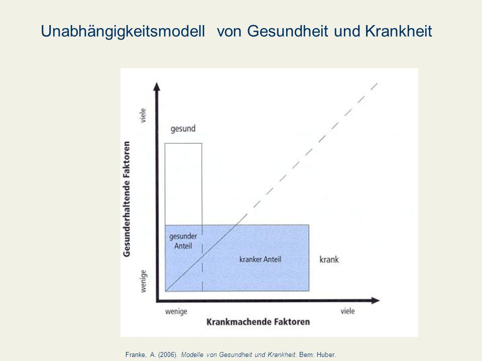 Unabhängigkeitsmodell von Gesundheit und Krankheit Franke, A. (2006). Modelle von Gesundheit und Krankheit. Bern: Huber.