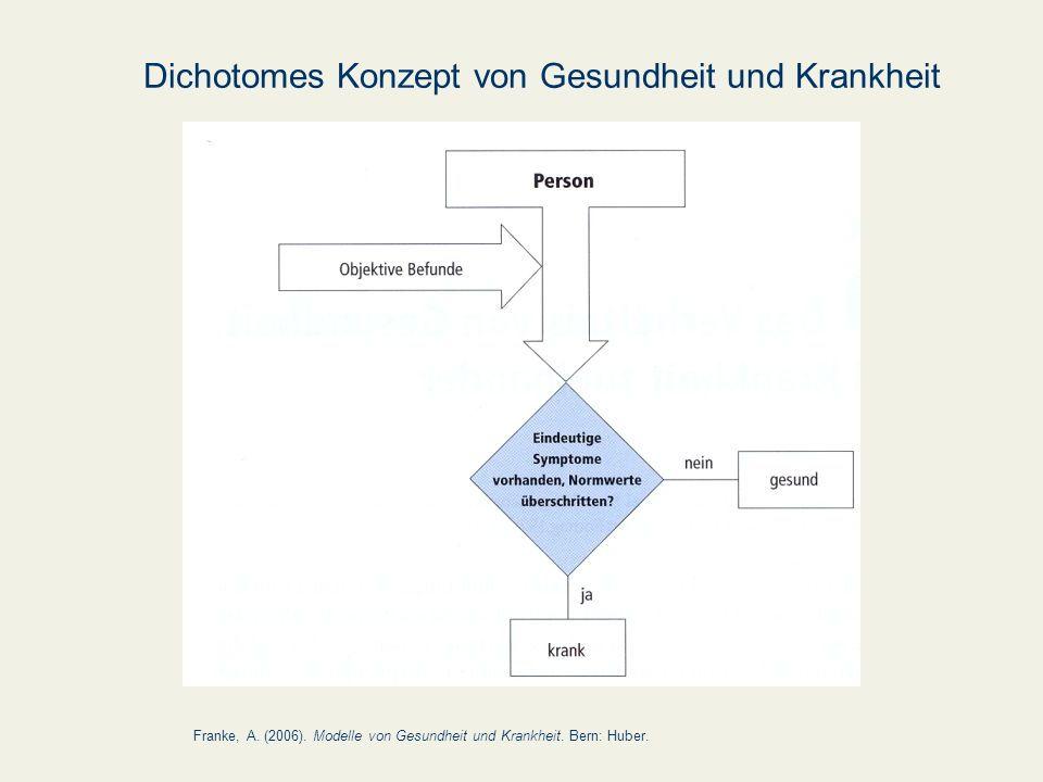 Dichotomes Konzept von Gesundheit und Krankheit Franke, A. (2006). Modelle von Gesundheit und Krankheit. Bern: Huber.