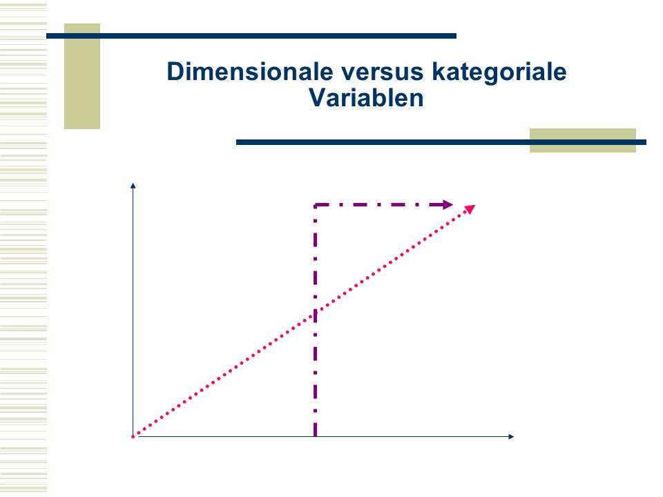 Dimensionale versus kategoriale Variablen