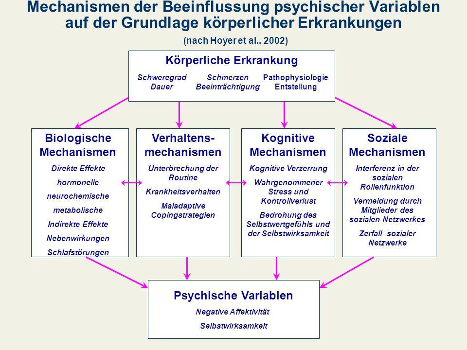 Mechanismen der Beeinflussung psychischer Variablen auf der Grundlage körperlicher Erkrankungen (nach Hoyer et al., 2002) Psychische Variablen Negativ