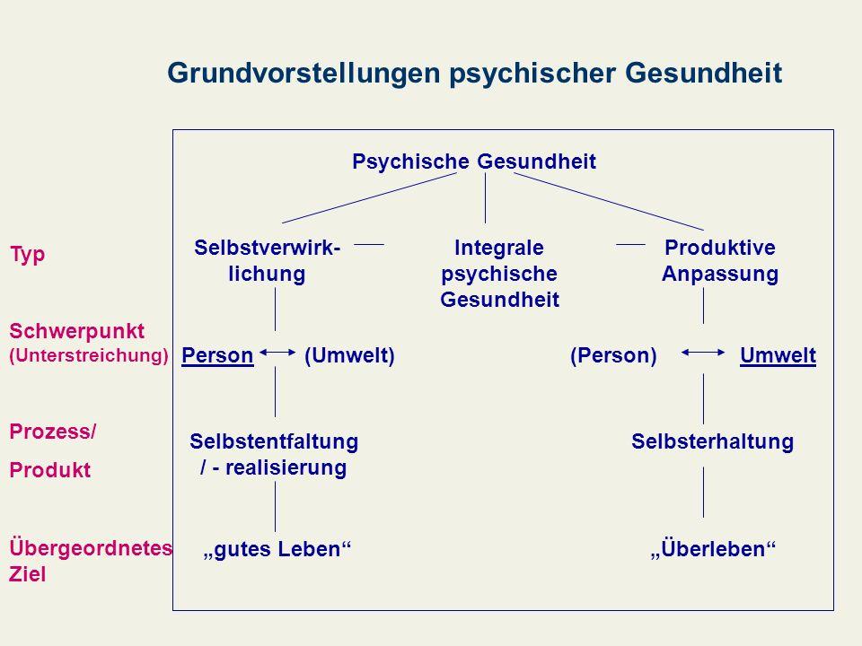 Psychische Gesundheit Selbstverwirk- lichung Integrale psychische Gesundheit Produktive Anpassung Person(Umwelt)(Person)Umwelt Selbstentfaltung / - re
