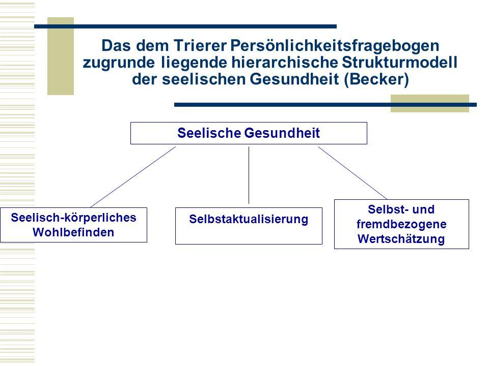 Das dem Trierer Persönlichkeitsfragebogen zugrunde liegende hierarchische Strukturmodell der seelischen Gesundheit (Becker) Seelische Gesundheit Seelisch-körperliches Wohlbefinden Selbstaktualisierung Selbst- und fremdbezogene Wertschätzung