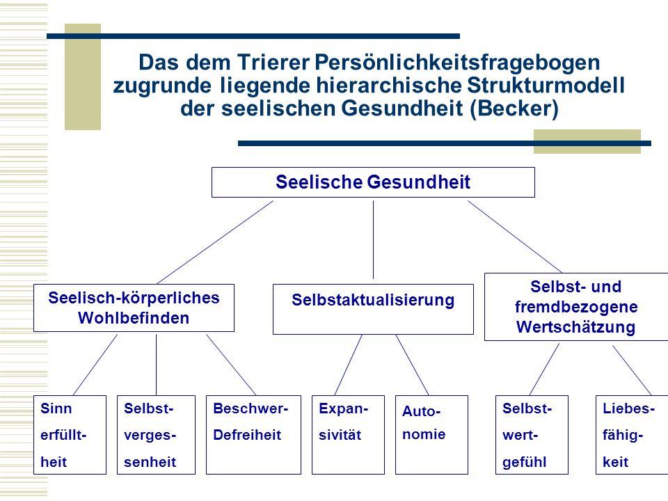 Das dem Trierer Persönlichkeitsfragebogen zugrunde liegende hierarchische Strukturmodell der seelischen Gesundheit (Becker) Seelische Gesundheit Seelisch-körperliches Wohlbefinden Selbstaktualisierung Selbst- und fremdbezogene Wertschätzung Sinn erfüllt- heit Selbst- verges- senheit Beschwer- Defreiheit Expan- sivität Selbst- wert- gefühl Auto- nomie Liebes- fähig- keit