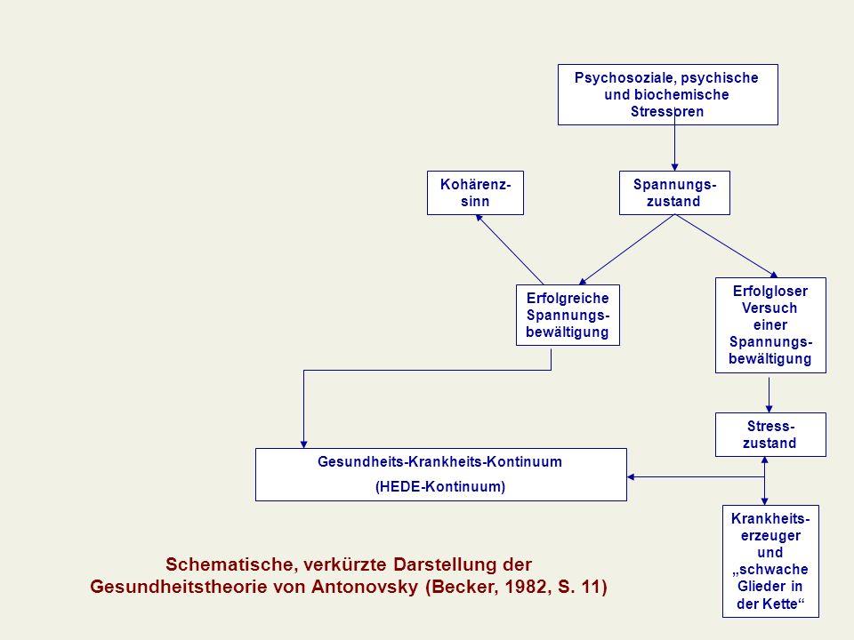 Kohärenz- sinn Erfolgreiche Spannungs- bewältigung Erfolgloser Versuch einer Spannungs- bewältigung Stress- zustand Krankheits- erzeuger und schwache Glieder in der Kette Gesundheits-Krankheits-Kontinuum (HEDE-Kontinuum) Spannungs- zustand Psychosoziale, psychische und biochemische Stressoren Schematische, verkürzte Darstellung der Gesundheitstheorie von Antonovsky (Becker, 1982, S.