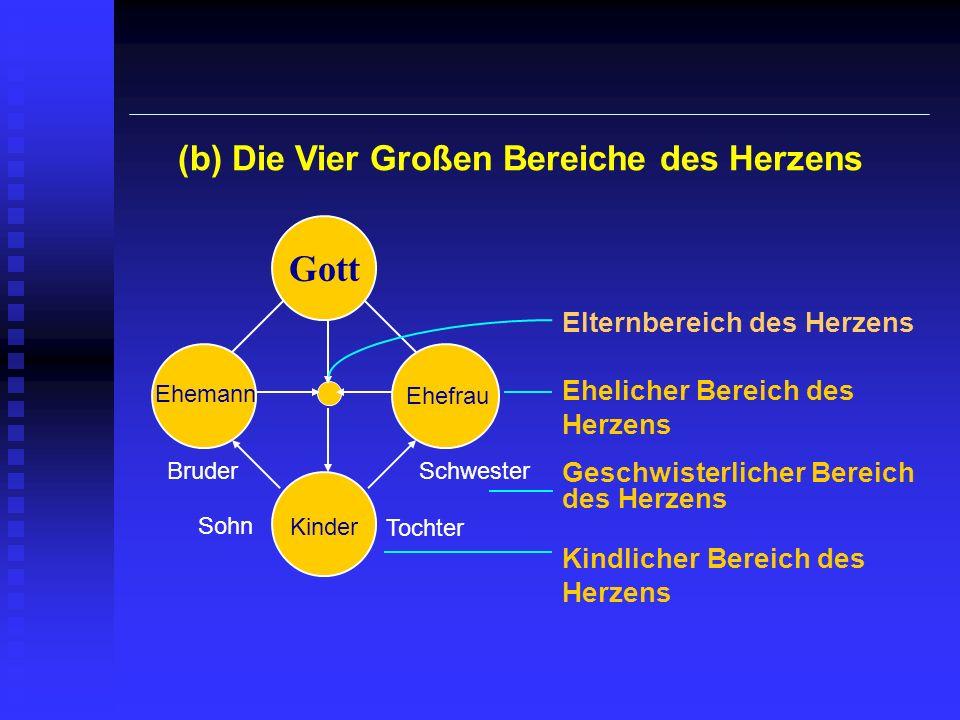 (b) Die Vier Großen Bereiche des Herzens Gott Kinder Ehemann Ehefrau Bruder Sohn Schwester Tochter Elternbereich des Herzens Ehelicher Bereich des Her