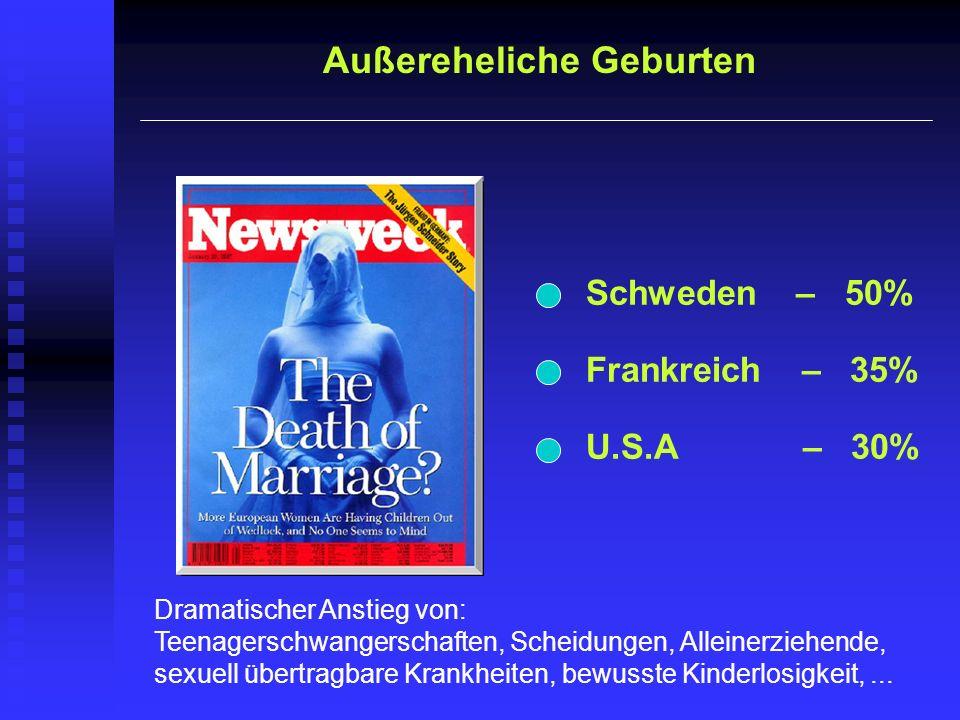 Außereheliche Geburten Schweden – 50% Frankreich – 35% U.S.A – 30% Dramatischer Anstieg von: Teenagerschwangerschaften, Scheidungen, Alleinerziehende,