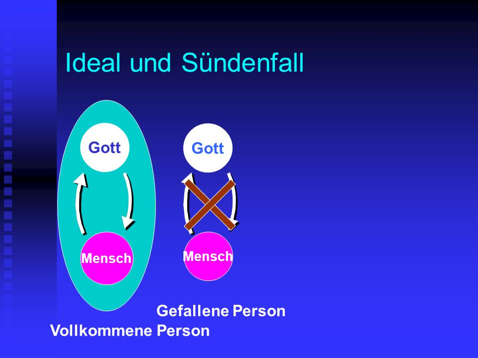 Ideal und Sündenfall Gott Mensch Vollkommene Person Gott Mensch Gefallene Person Gott Mensch Satan