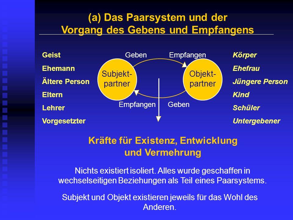 (a) Das Paarsystem und der Vorgang des Gebens und Empfangens Objekt- partner Subjekt- partner GebenEmpfangen Geben Kräfte für Existenz, Entwicklung un